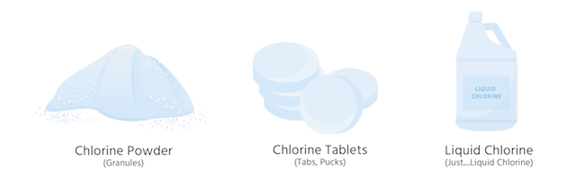 The Different Forms Of Chlorine