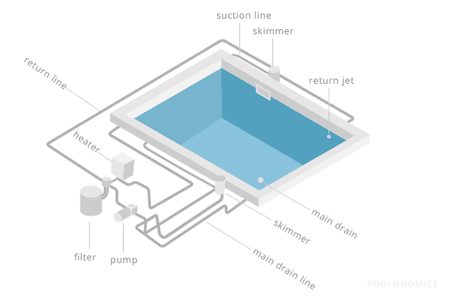 The Operational Parts Of A Pool